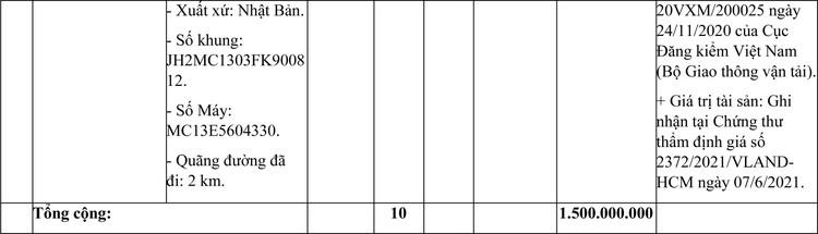 Ngày 19/7/2021, đấu giá hàng hóa vi phạm bị tịch thu tại tỉnh Bà Rịa – Vũng Tàu ảnh 8