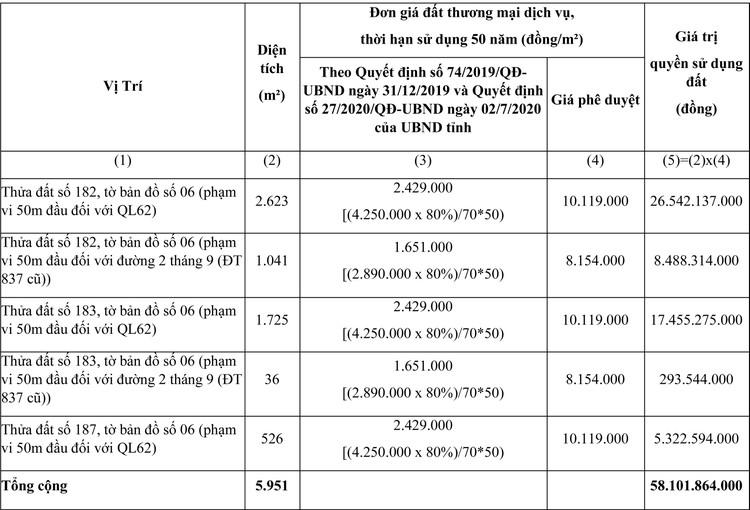 Ngày 23/7/2021, đấu giá quyền sử dụng đất tại huyện Tân Thạnh, tỉnh Long An ảnh 1