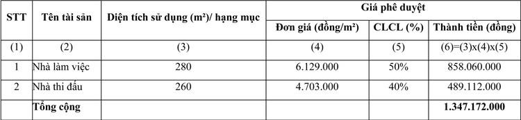 Ngày 23/7/2021, đấu giá quyền sử dụng đất tại huyện Tân Thạnh, tỉnh Long An ảnh 2