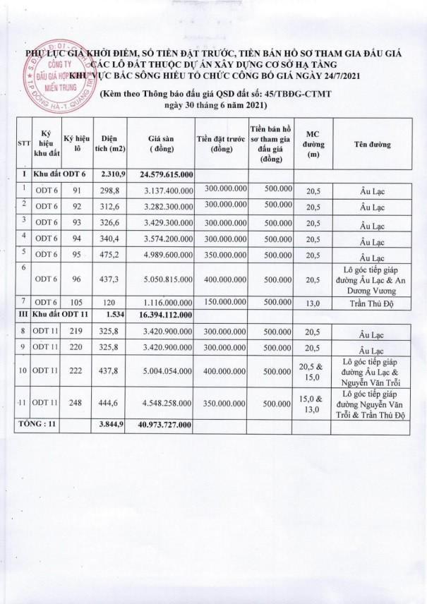 Ngày 24/7/2021, đấu giá quyền sử dụng đất tại thành Phố Đông Hà, tỉnh Quảng Trị ảnh 1