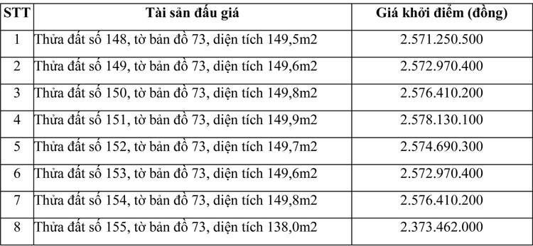 Ngày 29/7/2021, đấu giá quyền sử dụng đất tại huyện Giồng Trôm, tỉnh Bến Tre ảnh 2