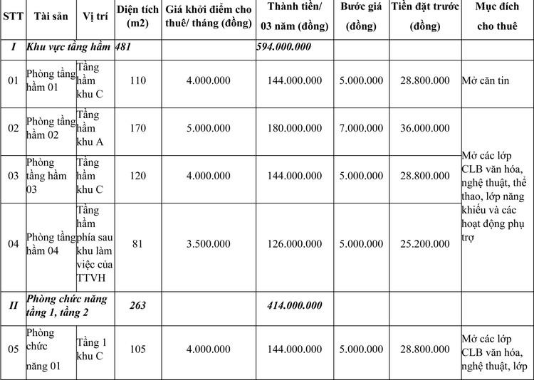 Ngày 23/7/2021, đấu giá cho thuê mặt bằng tại tỉnh Đắk Lắk ảnh 1