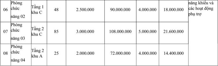 Ngày 23/7/2021, đấu giá cho thuê mặt bằng tại tỉnh Đắk Lắk ảnh 2
