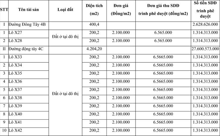Ngày 29/7/2021, đấu giá quyền sử dụng đất tại huyện Hớn Quản, tỉnh Bình Phước ảnh 1