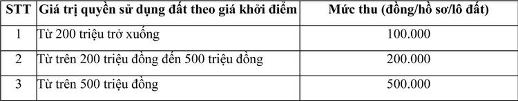Ngày 26/7/2021, đấu giá quyền sử dụng đất tại huyện Bù Gia Mập, tỉnh Bình Phước ảnh 1