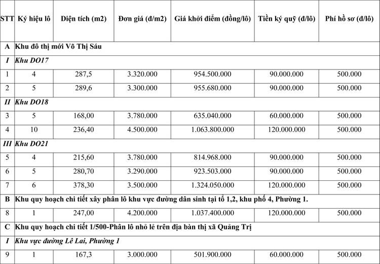Ngày 29/7/2021, đấu giá quyền sử dụng đất tại thị xã Quảng Trị, tỉnh Quảng Trị ảnh 1