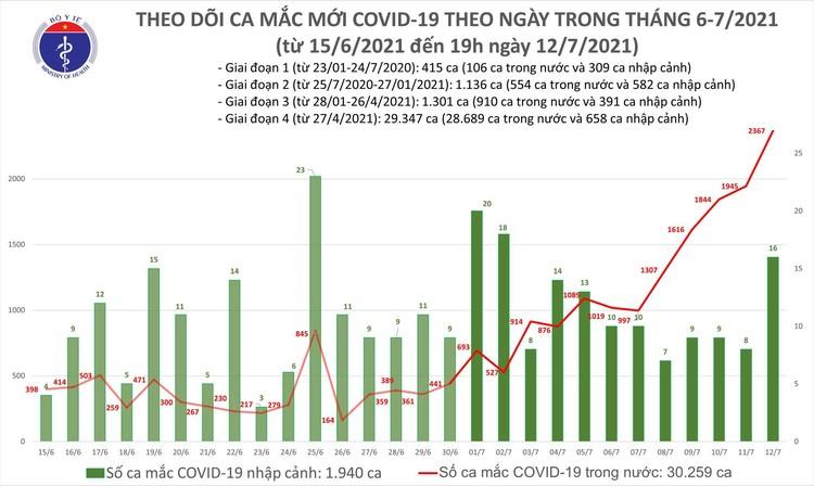 Bản tin dịch COVID-19 tối 12/7: Thêm 609 ca mắc COVID-19, nâng tổng số mắc trong ngày lên 2.367 ca ảnh 1