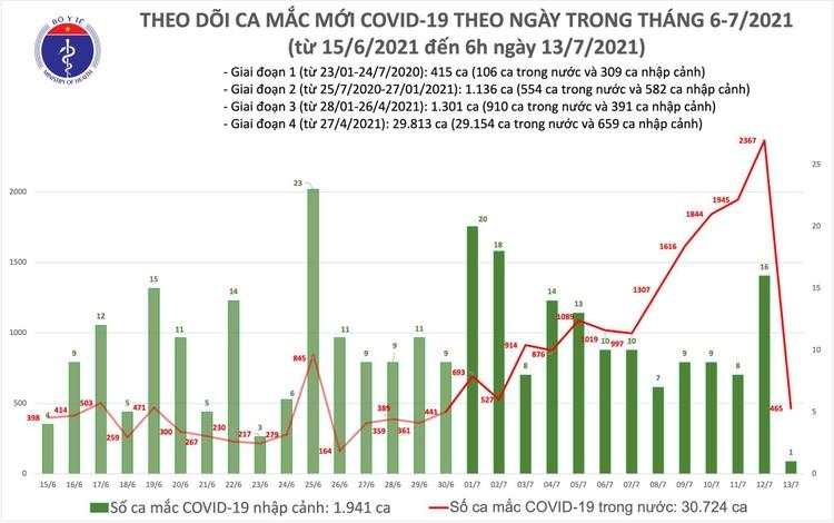 Bản tin dịch COVID-19 sáng 13/7: Thêm 466 ca mắc mới, TP.HCM vẫn nhiều nhất với 365 ca ảnh 1