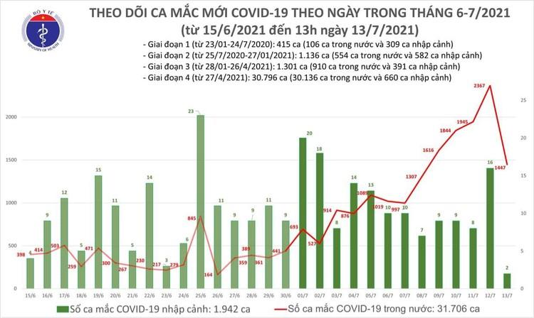 Bản tin dịch COVID-19 trưa 13/7: Thêm 983 ca mắc mới, TP.HCM vẫn nhiều nhất với 886 ca ảnh 1
