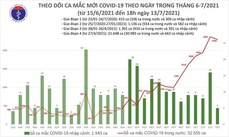 Bản tin dịch COVID-19 tối 13/7: Thêm 852 ca mắc mới, nâng tổng số mắc trong ngày lên 2.301 ca ảnh 1