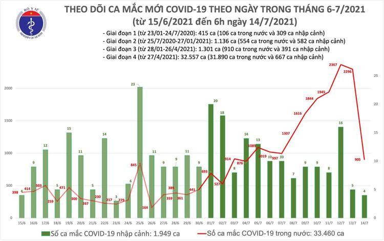 Bản tin dịch COVID-19 sáng 14/7: Thêm 909 ca mắc mới, TP.HCM vẫn nhiều nhất với 666 ca ảnh 1
