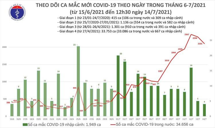 Bản tin dịch COVID-19 trưa 14/7: Có 1.196 ca mắc COVID-19, riêng TP.HCM nhất với 971 ca ảnh 1