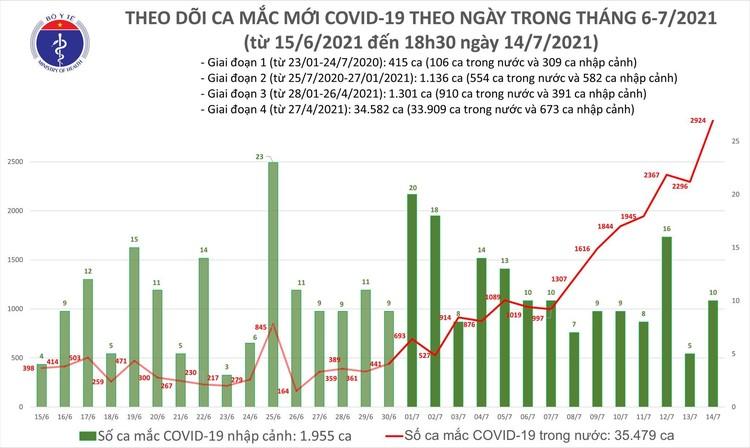 Bản tin dịch COVID-19 tối 14/7: Thêm 829 ca mắc mới nâng tổng số mắc trong ngày lên 2.934 ca ảnh 1