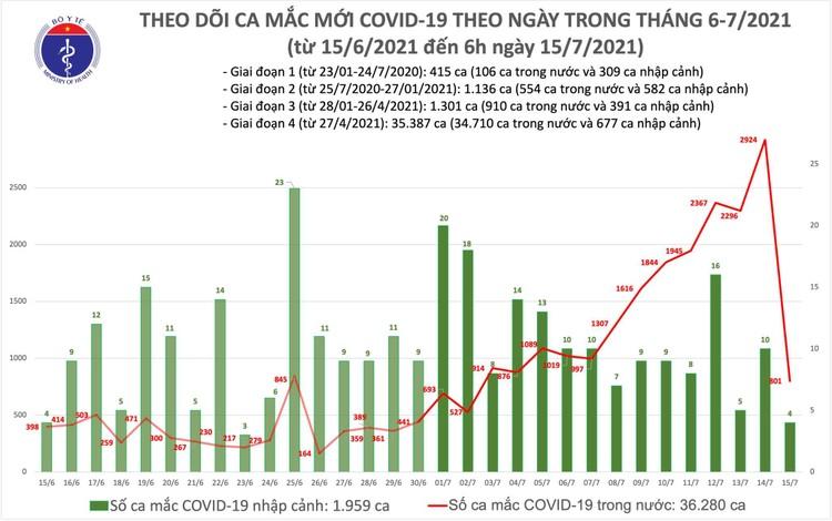 Bản tin dịch COVID-19 sáng 15/7 15/7: Thêm 805 ca mắc mới, riêng TP.HCM đã 603 ca ảnh 1