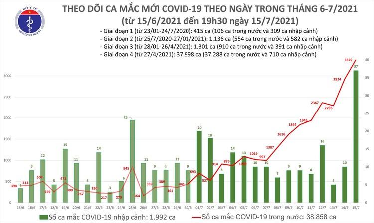 Bản tin dịch COVID-19 tối 15/7: Thêm 1.922 ca mắc mới, nâng tổng số mắc trong ngày lên 3.416 ca ảnh 1