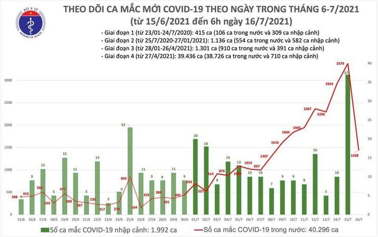 Bản tin dịch COVID-19 sáng 16/7: Thêm 1.438 ca mắc mới, riêng TP.HCM có 1.071 ca ảnh 1