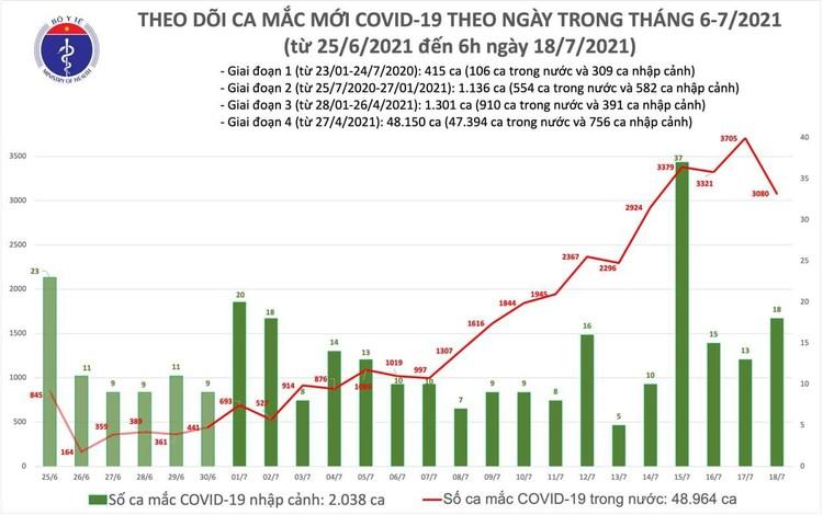 Bản tin dịch COVID-19 sáng 18/7: Thêm 2.472 ca mắc mới nâng tổng ca mắc tại Việt Nam lên hơn 51.000 ca ảnh 1