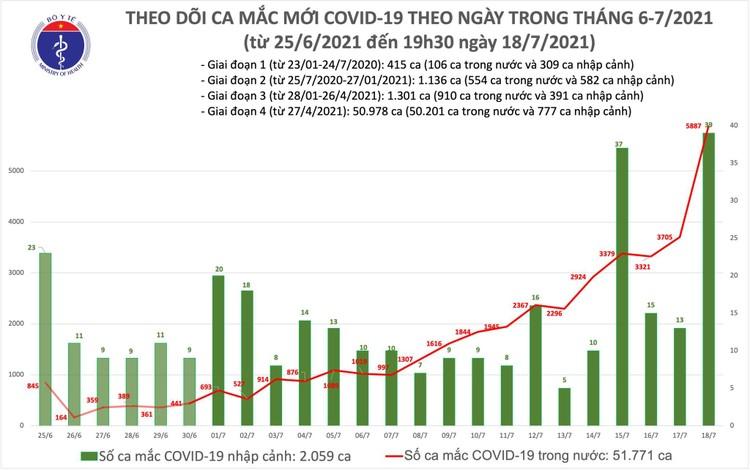 Bản tin dịch COVID-19 tối 18/7: Thêm 2.828 ca mắc mới, nâng tổng số mắc trong ngày gần 6.000 ca ảnh 1