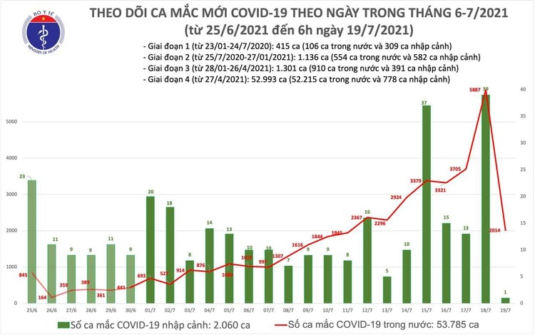 Bản tin dịch COVID-19 sáng 19/7: Có 2.015 ca mắc mới, riêng TP.HCM đã 1.535 ca ảnh 1