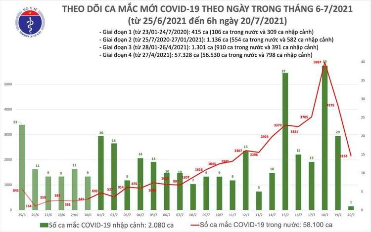 Bản tin dịch COVID-19 sáng 20/7: Thêm 2.155 ca mắc mới, trong đó TP.HCM vẫn nhiều nhất là 1.519 ca ảnh 1