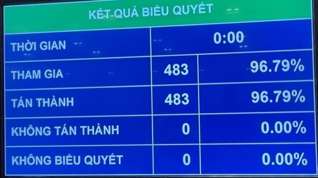 Thượng tướng Trần Quang Phương giữ chức Phó chủ tịch Quốc hội khóa XV ảnh 1