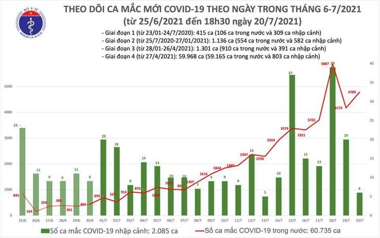Bản tin dịch COVID-19 tối 20/7: Thêm 2.640 ca mắc mới, nâng tổng số mắc trong ngày lên 4.795 ca ảnh 1