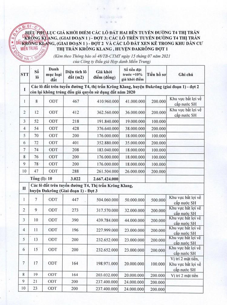 Ngày 7/8/2021, đấu giá quyền sử dụng 47 lô đất tại huyện Đakrông, tỉnh Quảng Trị ảnh 5