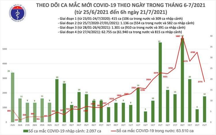 Bản tin dịch COVID-19 sáng 21/7: Có 2.787 ca mắc mới, trong đó TP.HCM nhiều nhất với 1.739 ca ảnh 1