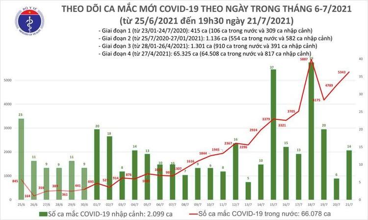 Bản tin dịch COVID-19 tối 21/7: Thêm 2.570 ca mắc mới, nâng tổng số ca nhiễm trong ngày lên 5.357 ca ảnh 1