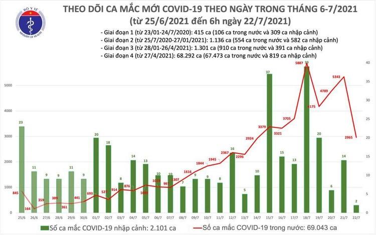 Bản tin dịch sáng 22/7: Thêm 2.967 ca mới, trong đó riêng TP.HCM đã 2.433 ca ảnh 1