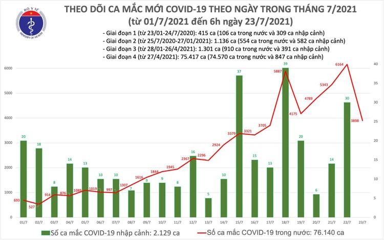 Bản tin dịch COVID-19 sáng 23/7: Thêm 3.898 ca mắc mới, riêng TP.HCM đã có đến 3.302 ca ảnh 1