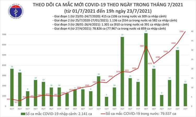 Bản tin dịch COVID-19 tối 23/7: Thêm 3.409 ca mắc mới, nâng tổng số mắc trong ngày lên 7.307 ca ảnh 1
