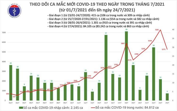 Bản tin dịch COVID-19 sáng 24/7: Có 3.991 ca mắc mới, riêng TP.HCM vẫn nhiều nhất với 2.070 ca ảnh 1