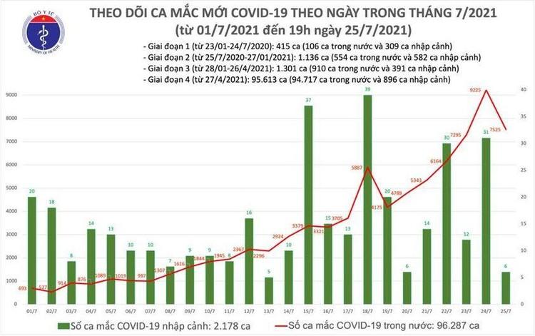 Bản tin dịch COVID-19 tối 25/7: Thêm 3.552 ca mắc mới, nâng tổng số mắc trong ngày lên 7.531 ca ảnh 1