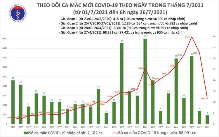 Bản tin dịch COVID-19 sáng 26/7: Thêm 2.708 ca mắc mới, tổng số mắc tại Việt Nam đến nay hơn 101.000 ca ảnh 1