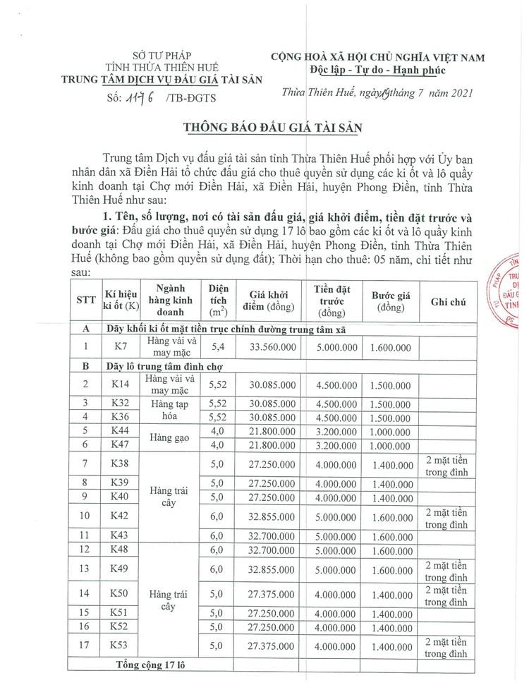 Ngày 20/8/2021, đấu giá cho thuê quyền sử dụng các ki ốt tại chợ mới Điền Hải, tỉnh Thừa Thiên Huế ảnh 2