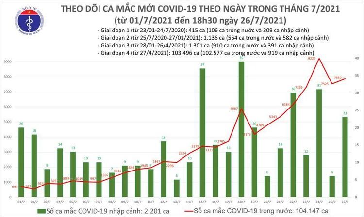 Bản tin dịch COVID-19 tối 26/7: Thêm 5.174 ca mắc mới, nâng tổng số mắc trong ngày lên 7.882 ca ảnh 1