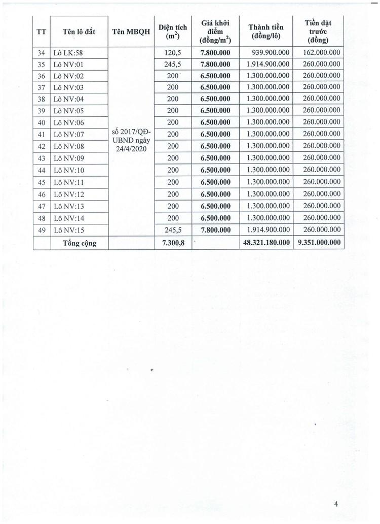Ngày 12/8/2021, đấu giá quyền sử dụng 49 lô đất tại huyện Quảng Xương, tỉnh Thanh Hóa ảnh 5