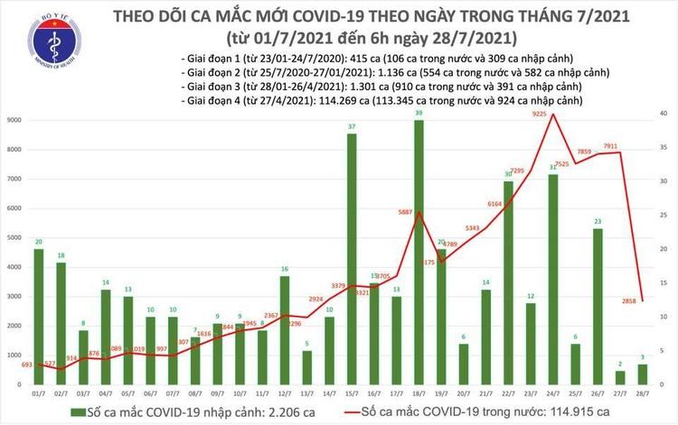 Bản tin dịch COVID-19 sáng 28/7: Thêm 2.861 ca mắc mới, TP.HCM vẫn nhiều nhất với 2.115 ca ảnh 1