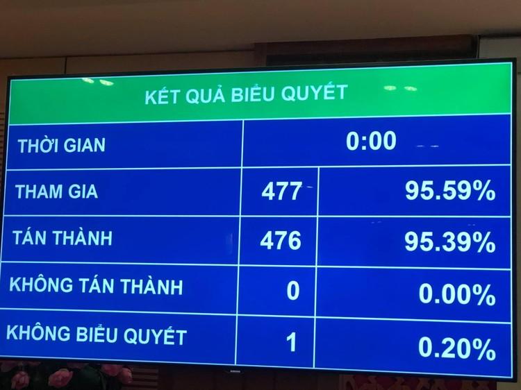 Quốc hội phê chuẩn quyết toán ngân sách nhà nước năm 2019 ảnh 1