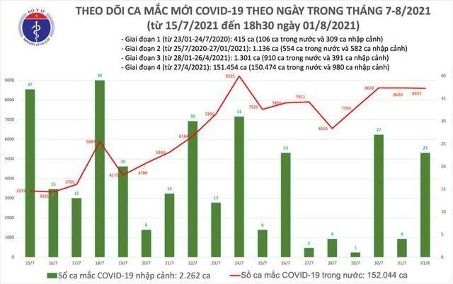 Bản tin dịch COVID-19 tối 1/8: Thêm 4.246 ca mắc mới, tổng số ca mắc cả ngày 8.620 ca ảnh 1