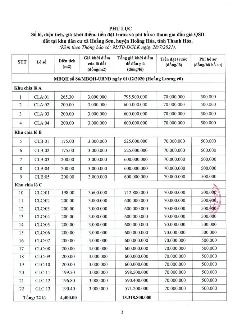Ngày 23/8/2021, đấu giá quyền sử dụng 22 lô đất tại huyện Hoằng Hóa, tỉnh Thanh Hóa ảnh 4
