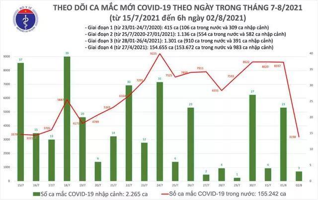 Bản tin dịch COVID-19 sáng 2/8: Có 3.201 ca mắc mới, trong đó riêng TP.HCM là 1.997 ca ảnh 1