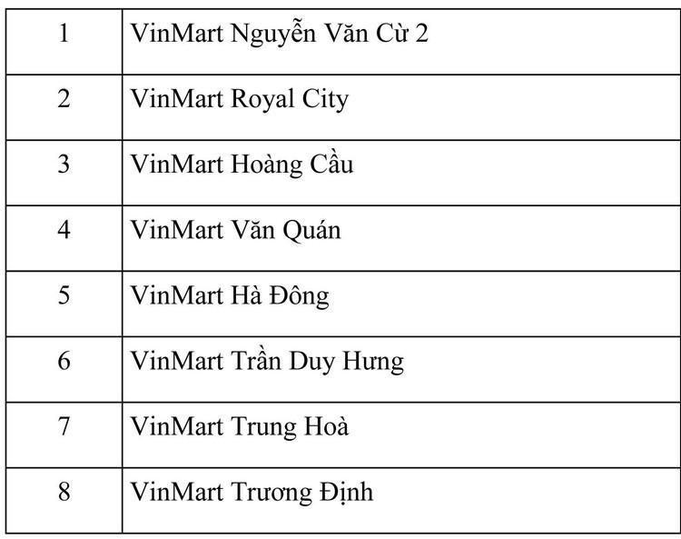 8 siêu thị Vinmart và 15 cửa hàng Vinmart+ đóng cửa vì liên quan ca nhiễm Covid-19 ảnh 1