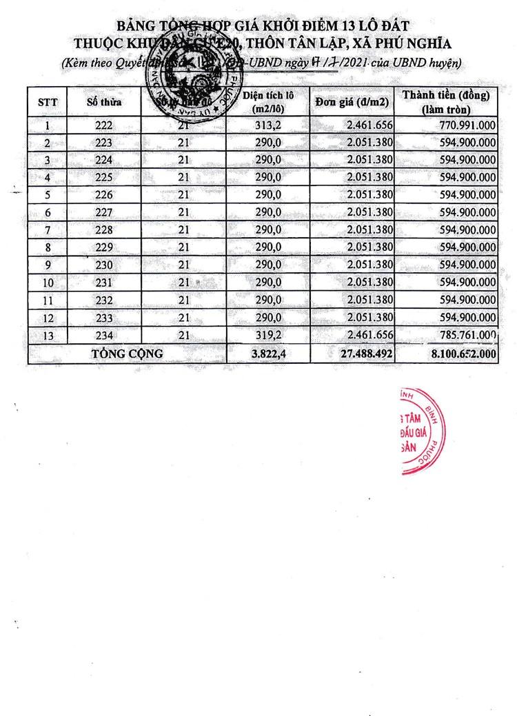 Ngày 27/8/2021, đấu giá quyền sử dung 13 thửa đất tại huyện Bù Gia Mập, tỉnh Bình Phước ảnh 4