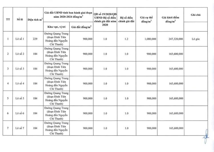 Ngày 23/8/2021, đấu giá quyền sử dụng 26 lô đất tại huyện Chư Pưh, tỉnh Gia Lai ảnh 8