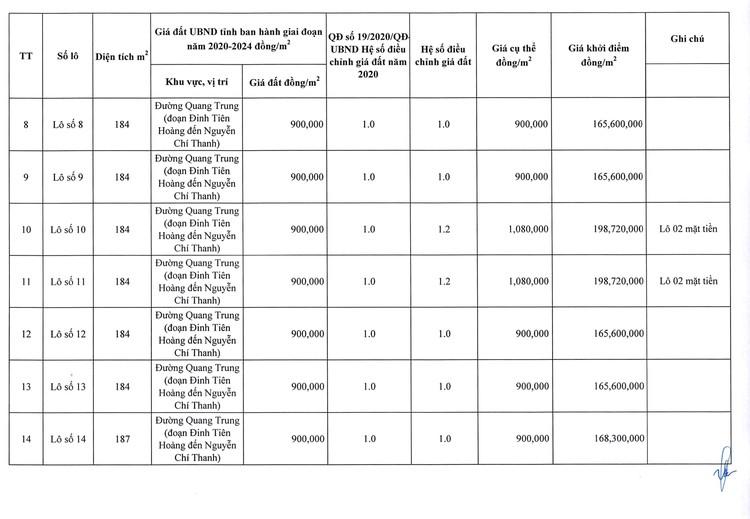 Ngày 23/8/2021, đấu giá quyền sử dụng 26 lô đất tại huyện Chư Pưh, tỉnh Gia Lai ảnh 9