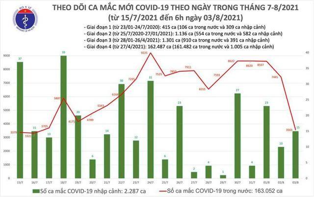 Bản tin dịch COVID-19 sáng 3/8: Thêm 3.578 ca mắc mới, trong đó TP.HCM nhiều nhất vói 1.998 ca ảnh 1