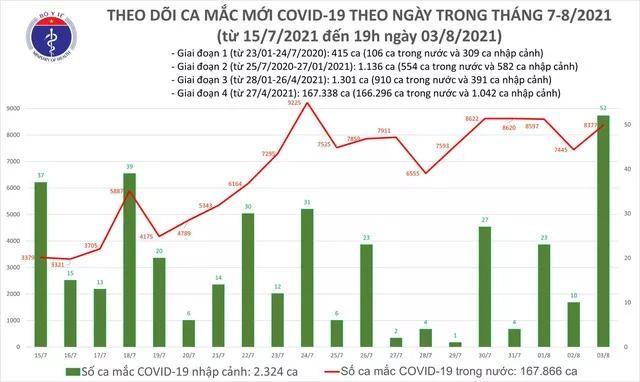 Bản tin dịch COVID-19 tối 3/8: Thêm 4.851 ca mắc mới, trong đó riêng TP.HCM 2.173 ca ảnh 1