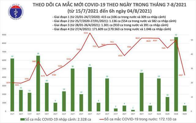 Bản tin dịch COVID-19 sáng 4/8: Thêm 4.271 ca mắc mới, riêng Bình Dương 1.032 ca ảnh 1